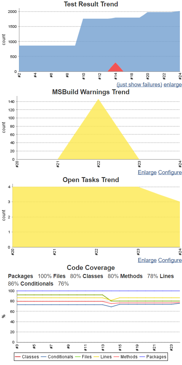 Unit Testing and Code Coverage with Jenkins and  NET Core