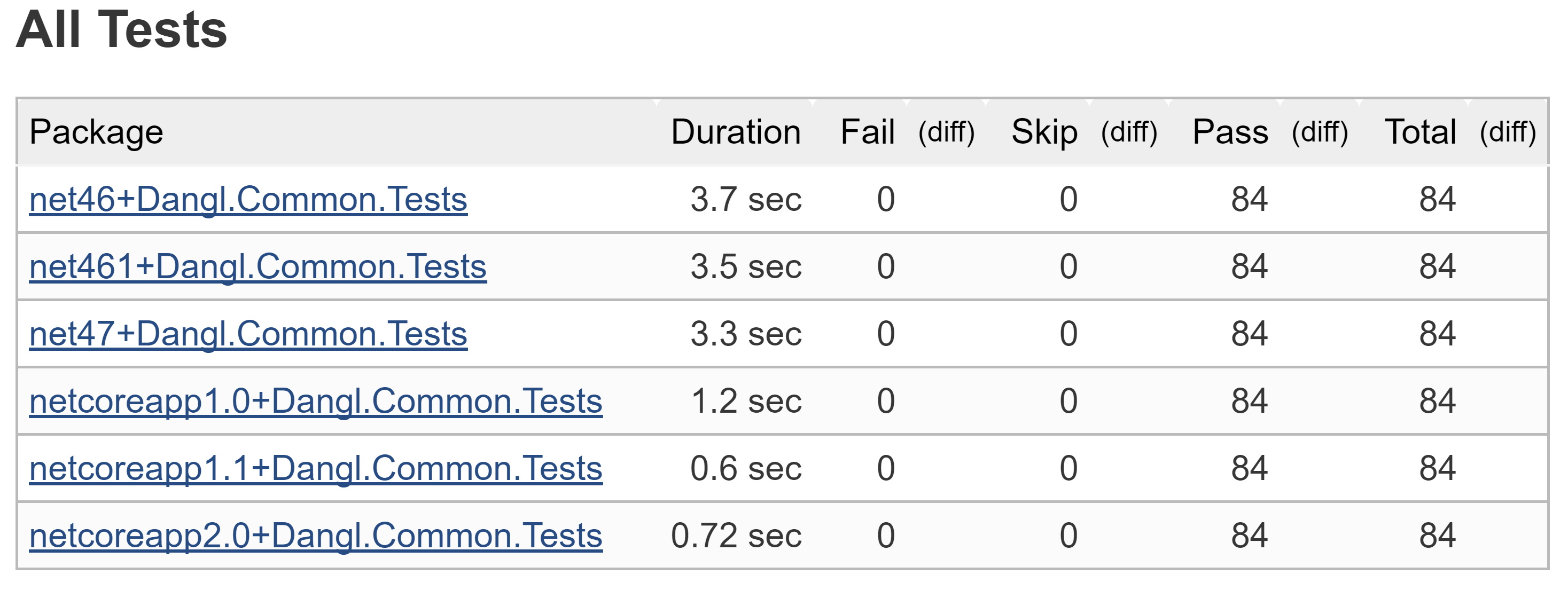 Target and Visualize Results of Multiple Frameworks in .Net Unit Tests with Jenskins CI